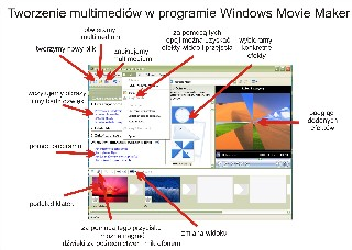 Tworzenie multimediów w programie Windows Movie Maker